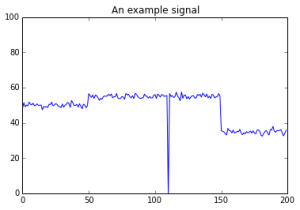 A toy signal for change detection